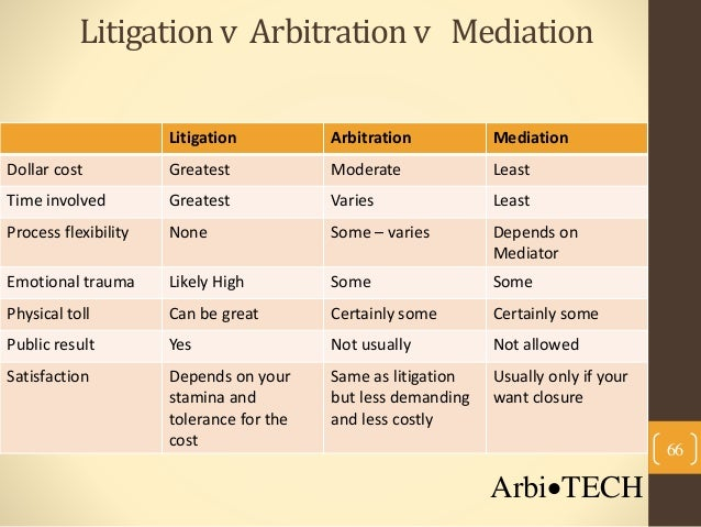 arbitration vs mediation Jeffrey martin and paul mastrocola are co-chairs of the business litigation and  dispute resolution group at burns & levinson both are.