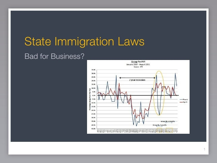 State Immigration LawsBad for Business?                         1