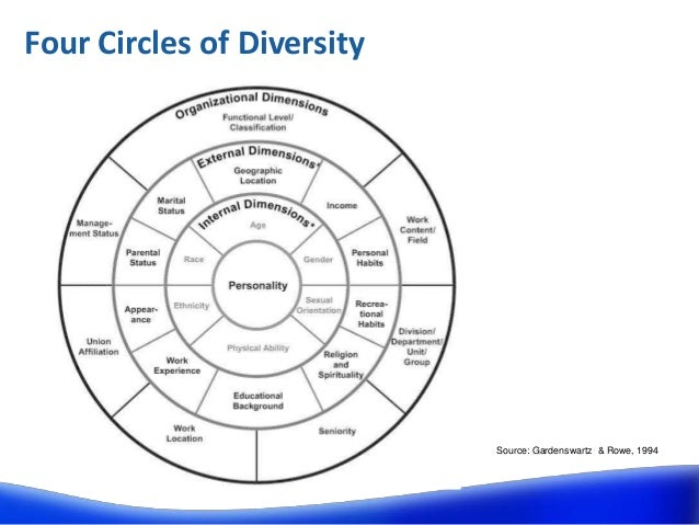 four circle model in education The circle of courage is a model of positive youth the heritage of early pioneers in education the circle of courage is based in four universal.