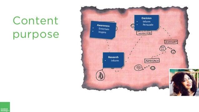 Decision • Inform • Persuade Research • Inform Content purpose