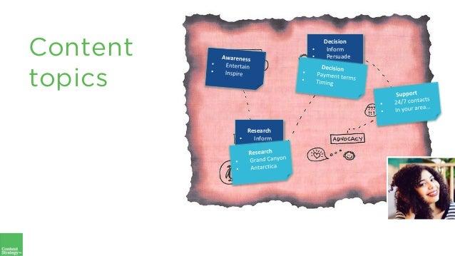 Decision • Inform • Persuade Research • Inform Content topics