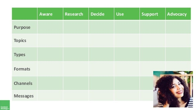 Aware Research Decide Use Support Advocacy Purpose Topics Types Formats Channels Messages