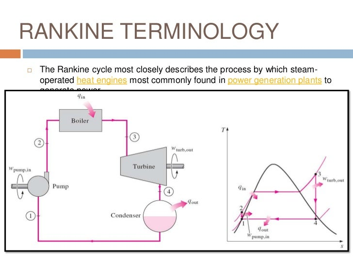 how to draw a ts diagram for a rankine cycle