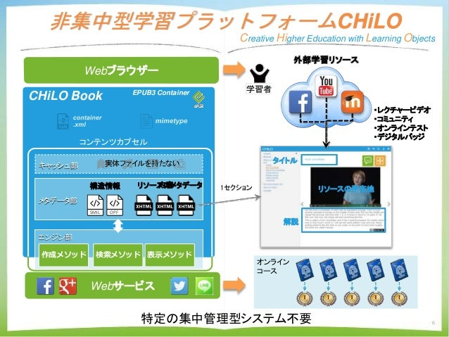 6 EPUB3 Container CHiLO Book 非集中型学習プラットフォームCHiLO Creative Higher Education with Learning Objects オンライン コース コンテンツカプセル エンジン部...