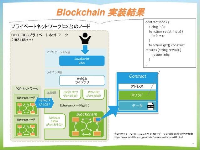 Contract アドレス メソッド データ CCC-TIESプライベートネットワーク (192.168.*.*) Blockchain 実装結果 9 アプリケーション層 JavaScript dapp Blockchain 基盤層 Ether...