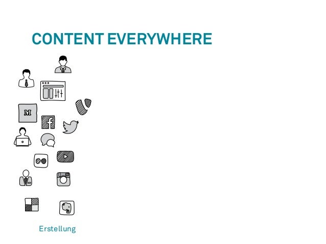 Content Everywhere  Erstellung