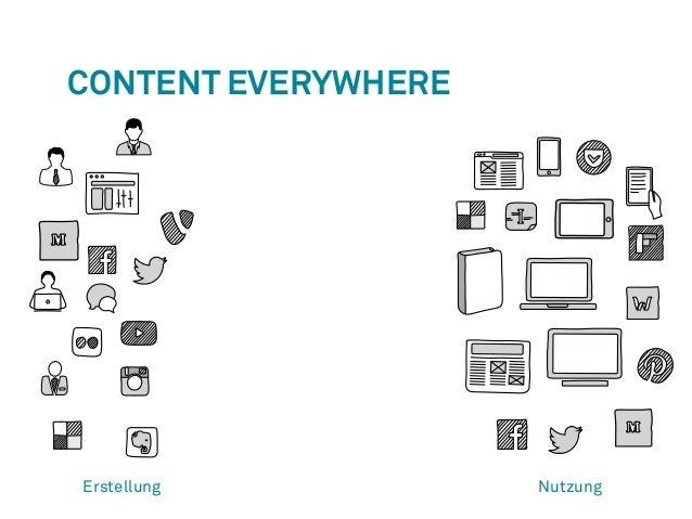 Content Everywhere  Erstellung Nutzung