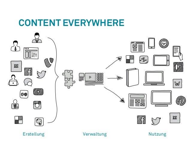 Content Everywhere  Erstellung Verwaltung Nutzung