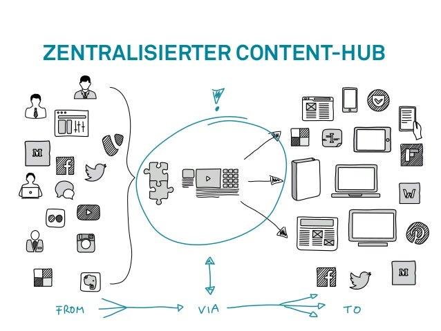 Zentralisierter Content-Hub