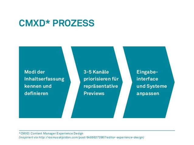 CMXD* Prozess  Modi der  Inhaltserfassung  kennen und  definieren  3-5 Kanäle  priorisieren für  repräsentative  Previews...