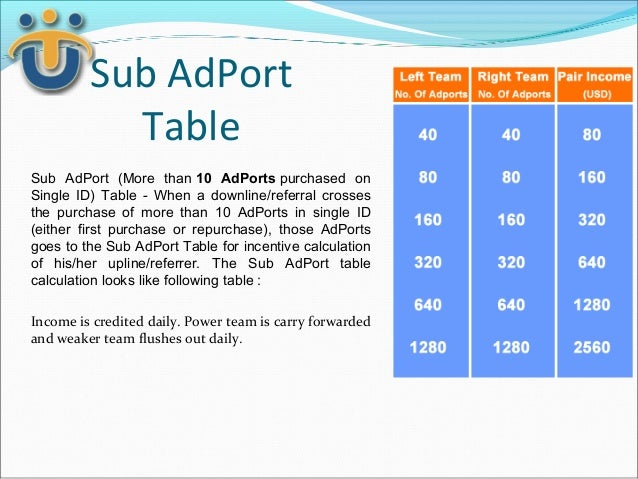 Sub AdPort           TableSub AdPort (More than 10 AdPorts purchased onSingle ID) Table - When a downline/referral crosses...