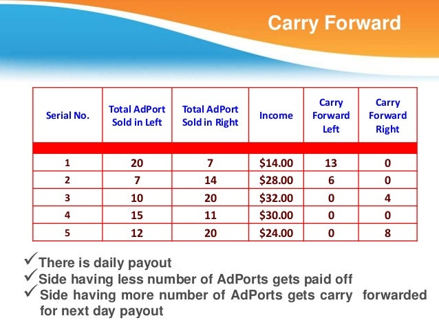 Carry Forward                                                          Carry     Carry                Total AdPort    Tota...