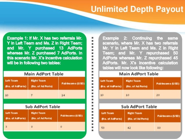 Unlimited Depth PayoutExample 1: If Mr. X has two referrals Mr.       Example 2: Continuing the sameY in Left Team and Ms....