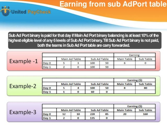 Earning from sub AdPort tableSub Ad Port binary is paid for that day if Main Ad Port binary balancing is at least 10% of t...
