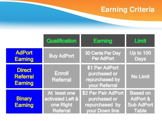 Earning Criteria           Qualification      Earning           LimitAdPort                     30 Cents Per Day   Up to 1...