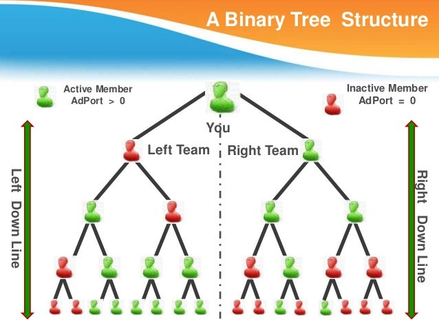 A Binary Tree Structure                 Active Member                            Inactive Member                  AdPort >...