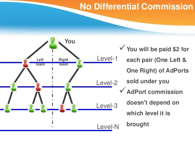 No Differential Commission          You                              You will be paid $2 for Left   Right      Level-1   ...