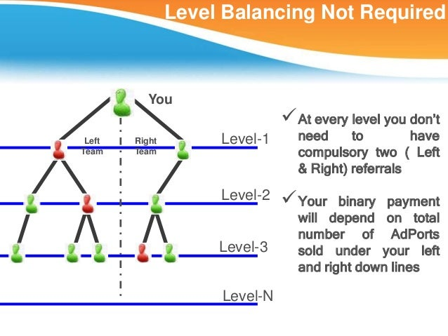 Level Balancing Not Required          You                                At every level you don't Left   Right        Lev...