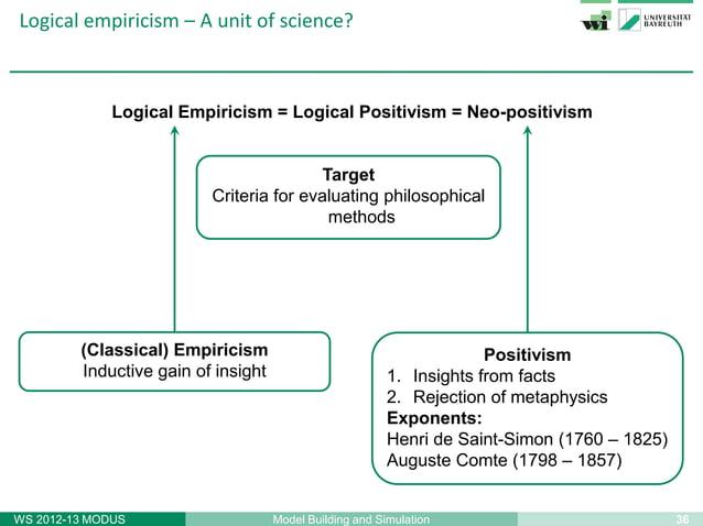37Model Building and SimulationWS 2012-13 MODUSLogical empiricism – Some exponentsRudolf Carnap(1891 – 1970)http://www.iep...