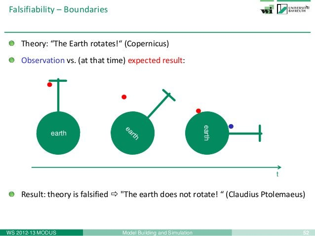 54Model Building and SimulationWS 2012-13 MODUSPhilosophy of Science – What is a theory?observation:context:observation :c...