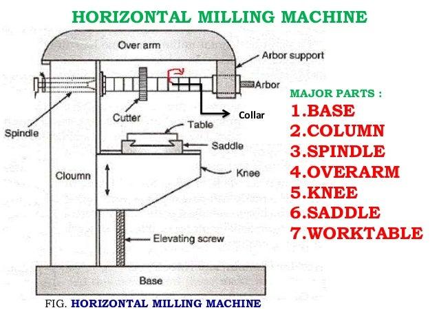 Diagram Of Milling Machine - House Wiring Diagram Symbols • on