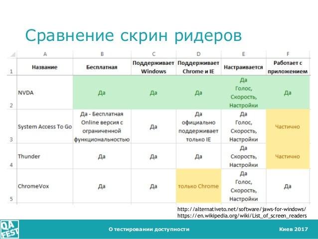 Киев 2017 Сравнение скрин ридеров О тестировании доступности http://alternativeto.net/software/jaws-for-windows/ https://e...
