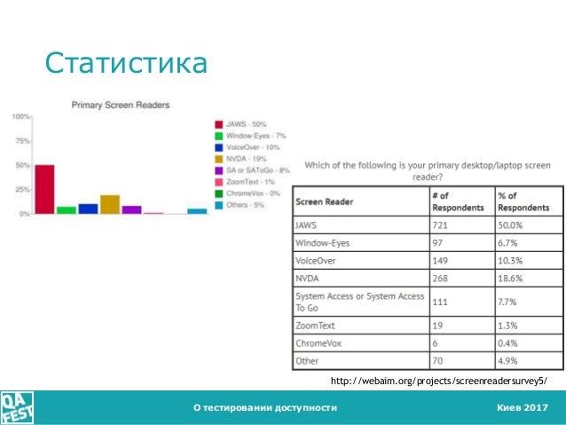 Киев 2017 Статистика О тестировании доступности http://webaim.org/projects/screenreadersurvey5/