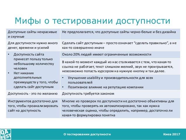 Киев 2017 Мифы о тестировании доступности О тестировании доступности Доступные сайты некрасивые и скучные Не предполагаетс...