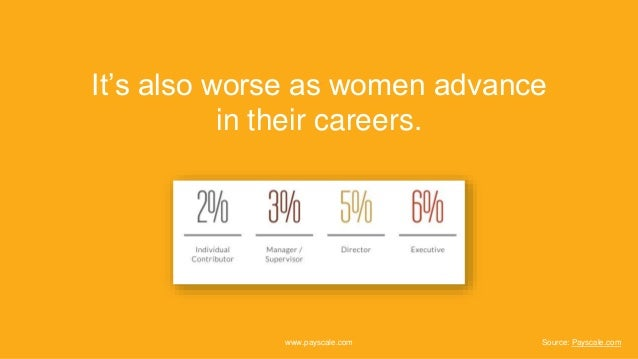 It's also worse as women advance in their careers. www.payscale.com Source: Payscale.com