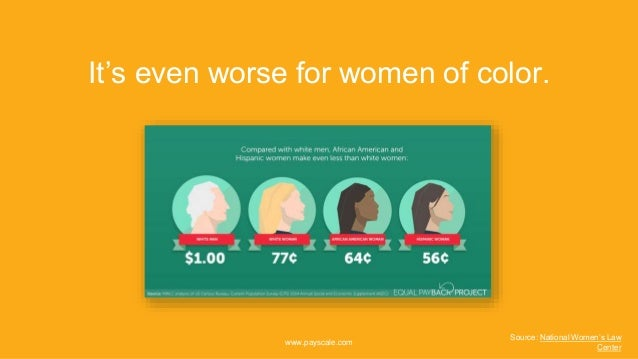 It's even worse for women of color. www.payscale.com Source: National Women's Law Center