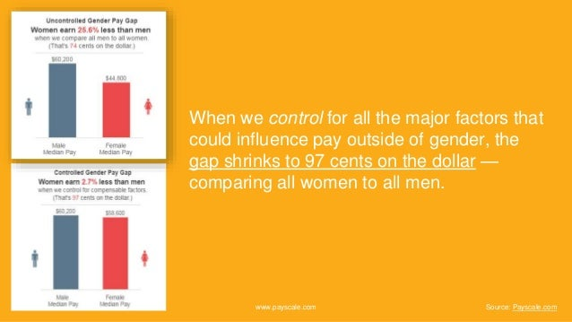 When we control for all the major factors that could influence pay outside of gender, the gap shrinks to 97 cents on the d...