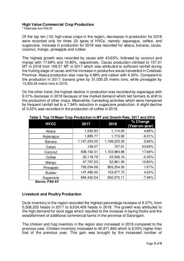 Updated 2018 Socioeconomic Report of Region XII Slide 3