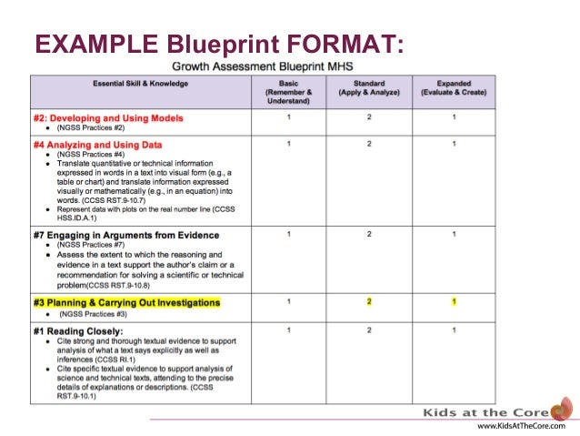 The assessment blueprint example blueprint format malvernweather Choice Image