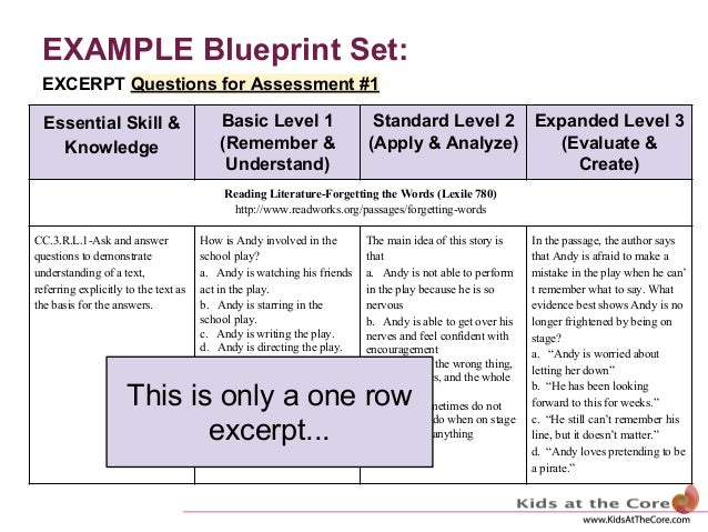 Assessment blueprint example blueprint malvernweather Choice Image