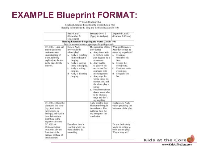 Assessment blueprint example blueprint format malvernweather Image collections