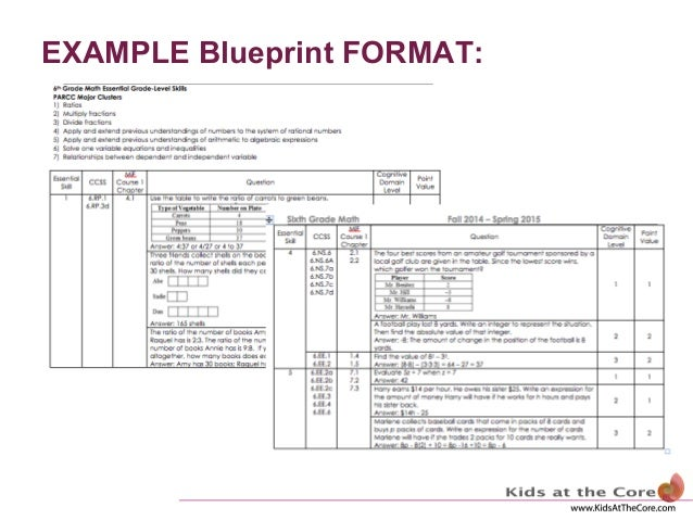 The assessment blueprint example blueprint format malvernweather Image collections