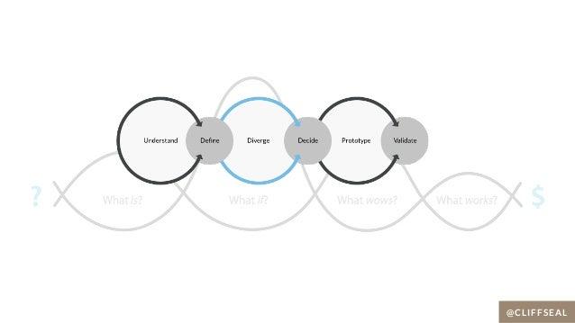Death to Boring B2B Marketing: How Applying Design