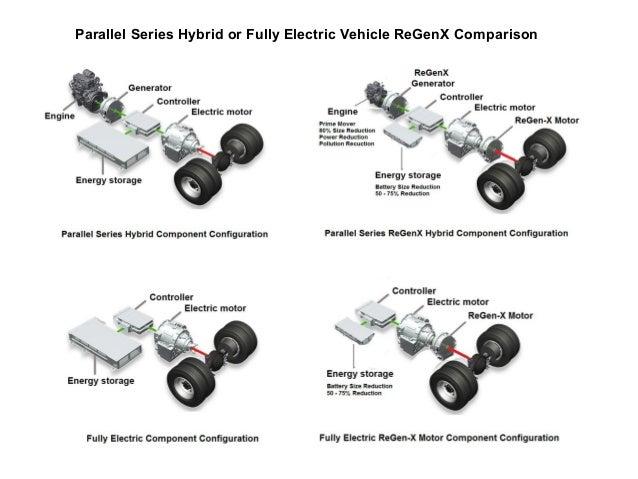 Updated Electric Vehicle Regenerative Acceleration