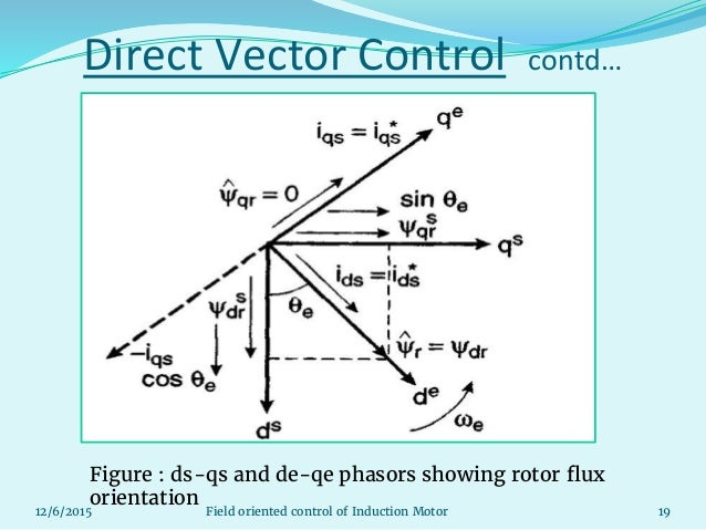 Updated field oriented control of induction motorpptx 19 direct vector ccuart Image collections