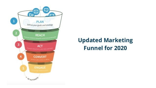 Updated Marketing Funnel for 2020