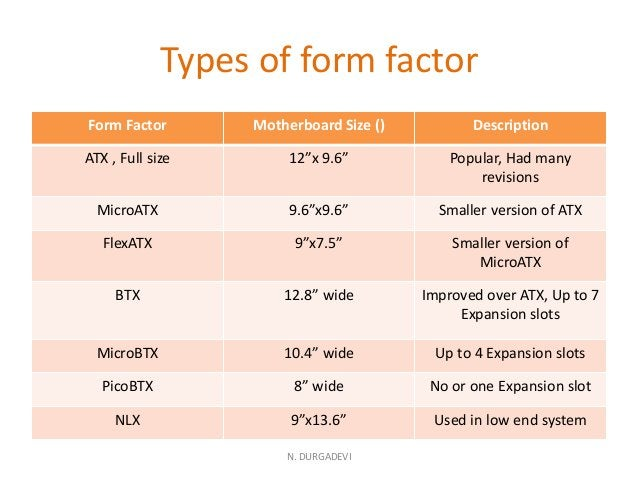 """Types of form factor Form Factor Motherboard Size () Description ATX , Full size 12""""x 9.6"""" Popular, Had many revisions Mic..."""