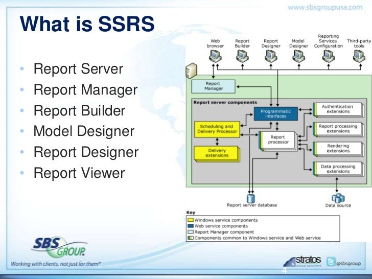 Getting Started with SQL Reporting Services Webinar