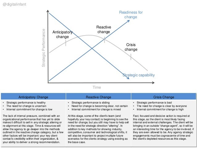 Anticipatory Change Reactive Change Crisis Change • Strategic performance is healthy • The need for change is uncertain • ...