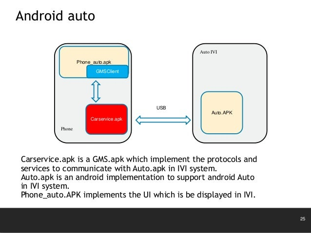 Update from android kk to android l