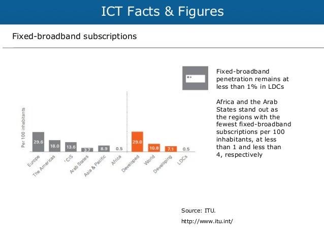 Indonesia broadband penetration photos 564