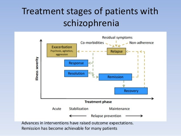 the different number of available treatments for schizophrenia There's a miraculous new treatment for schizophrenia that could transform the way we treat mental illness  took a very different attitude toward schizophrenia .