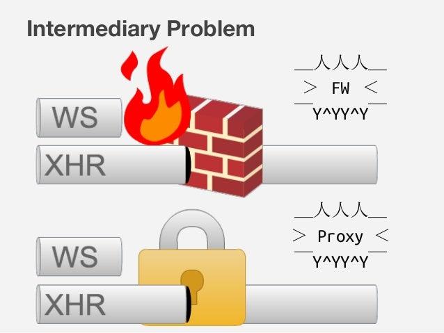 Intermediary Problem _人人人_ > FW <  ̄Y^YY^Y ̄ _人人人_ > Proxy <  ̄Y^YY^Y ̄