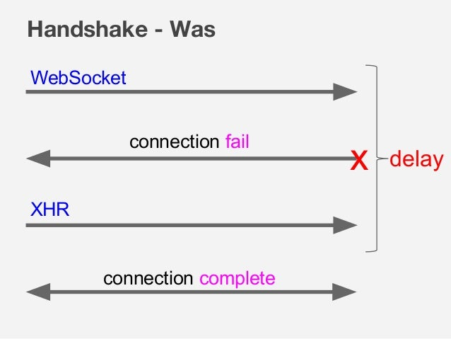 Handshake - Was delay WebSocket XHR connection complete connection fail x