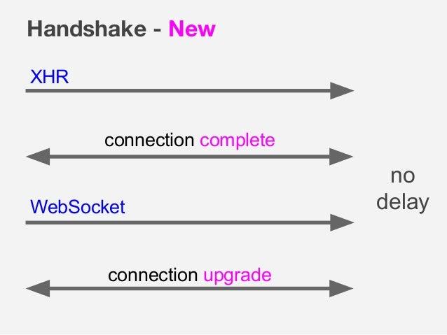Handshake - New XHR WebSocket connection upgrade connection complete no delay