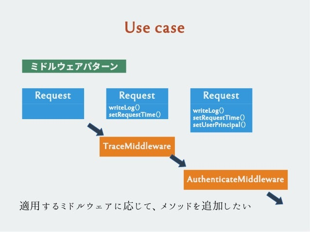 Use case ミドルウェアパターン Request TraceMiddleware AuthenticateMiddleware Request writeLog() setRequestTime() Request writeLog() ...
